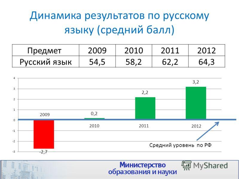 Динамика результатов по русскому языку (средний балл) Предмет 2009201020112012 Русский язык54,558,262,264,3 Средний уровень по РФ