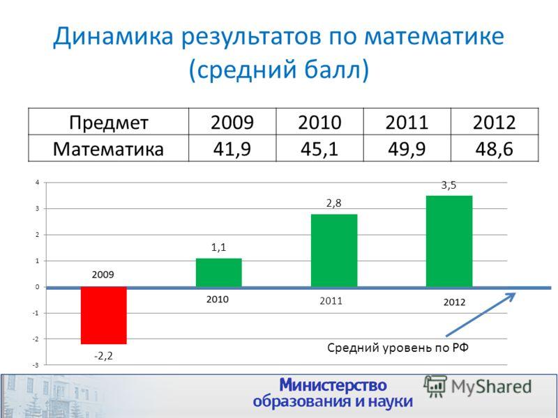 Динамика результатов по математике (средний балл) Предмет2009201020112012 Математика41,945,149,948,6 Средний уровень по РФ 2011