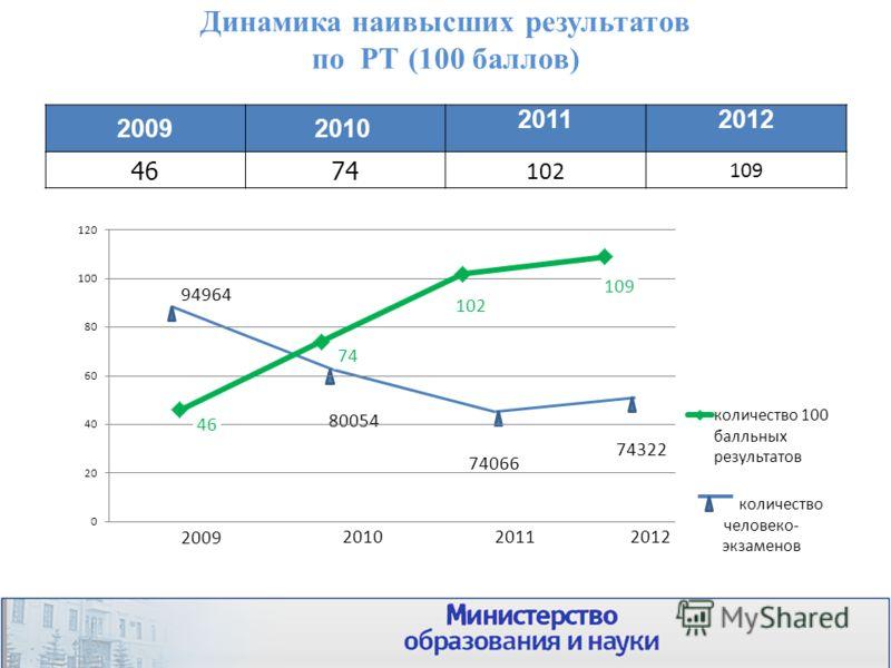 Динамика наивысших результатов по РТ (100 баллов) 20092010 20112012 4674 102 109 17 2009
