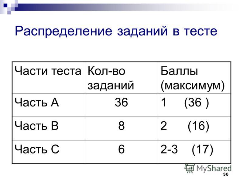 36 Распределение заданий в тесте Части тестаКол-во заданий Баллы (максимум) Часть А361 (36 ) Часть В82 (16) Часть С62-3 (17)