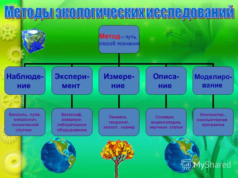 Метод – путь, способ познания Наблюде- ние Бинокль, лупа, микроскоп, космический спутник Экспери- мент Батискаф, аквариум, лабораторное оборудование Измере- ние Линейка, теодолит, эхолот, сканер Описа- ние Словари, энциклопедии, научные статьи Модели