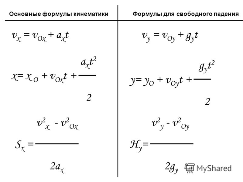 v x = v Ox + a x t a x t 2 x= x O + v Ox t + 2 v 2 x - v 2 Ox S x = 2a x Основные формулы кинематикиФормулы для свободного падения v y = v Oy + g y t g y t 2 y= y O + v Oy t + 2 v 2 y - v 2 Oy H y = 2g y