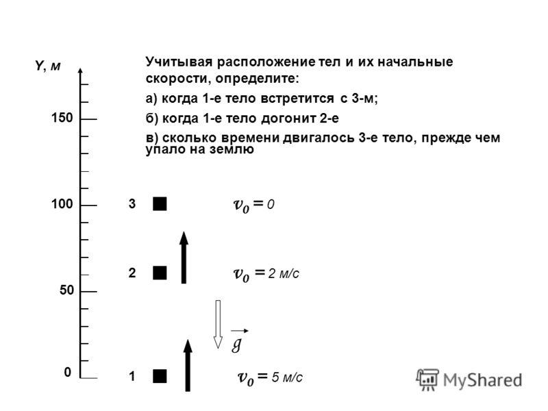 0 50 100 150 Y, мY, м 1 2 3 v 0 = 0 v 0 = 2 м/с v 0 = 5 м/с g Учитывая расположение тел и их начальные скорости, определите: а) когда 1-е тело встретится с 3-м; б) когда 1-е тело догонит 2-е в) сколько времени двигалось 3-е тело, прежде чем упало на