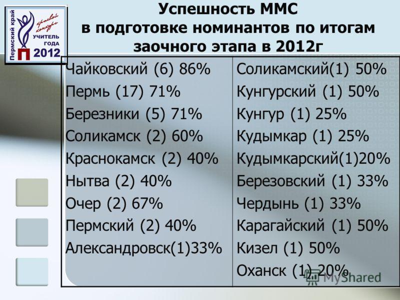 Успешность ММС в подготовке номинантов по итогам заочного этапа в 2012г Чайковский (6) 86% Пермь (17) 71% Березники (5) 71% Соликамск (2) 60% Краснокамск (2) 40% Нытва (2) 40% Очер (2) 67% Пермский (2) 40% Александровск(1)33% Соликамский(1) 50% Кунгу