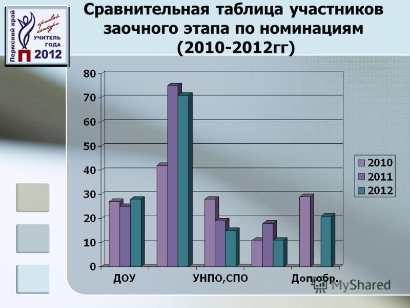Сравнительная таблица участников заочного этапа по номинациям (2010-2012гг)