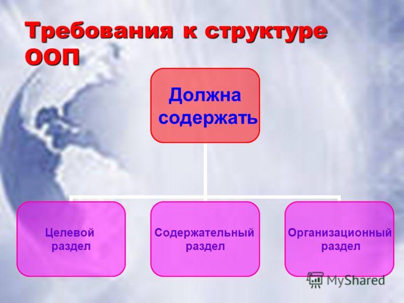 Требования к структуре ООП Должна содержать Целевой раздел Содержательный раздел Организационный раздел