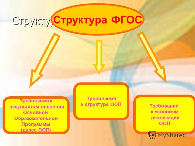 Структура ФГОС Требования к результатам освоения Основной Образовательной Программы (далее ООП) Требования к структуре ООП Требования к условиям реализации ООП Структура ФГОС