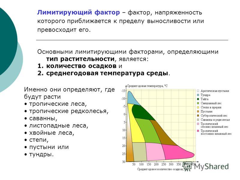 Вид переносит широкий предел колебаний фактора среды – эвритопный фактор. Пр.: Эврибионт - Бурый медведь. Вид переносит узкий предел колебаний факторов среды – стенотопный фактор. Пр.: Стенобионт - Форель.
