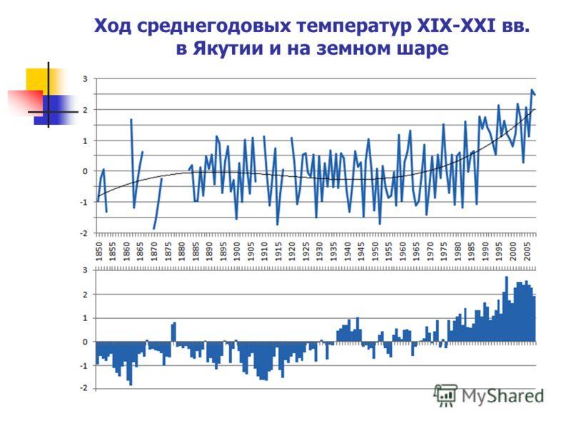 Ход среднегодовых температур XIX-XXI вв. в Якутии и на земном шаре