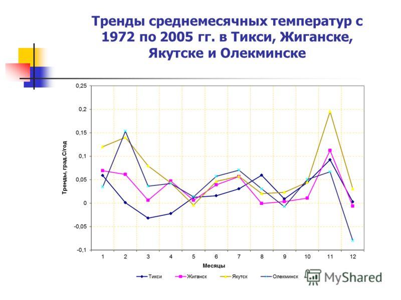 Тренды среднемесячных температур с 1972 по 2005 гг. в Тикси, Жиганске, Якутске и Олекминске