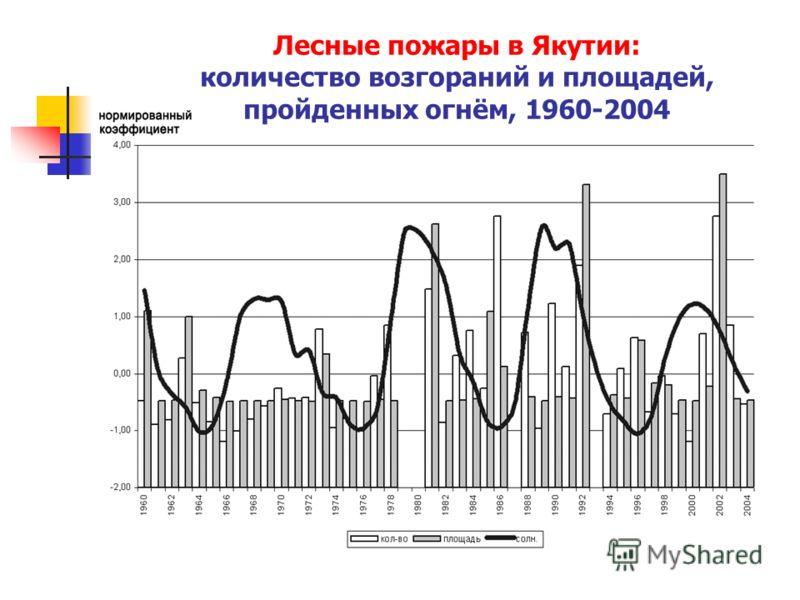 Лесные пожары в Якутии: количество возгораний и площадей, пройденных огнём, 1960-2004
