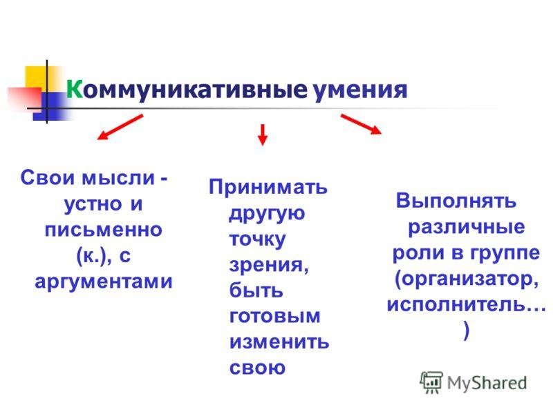 Коммуникативные умения Свои мысли - устно и письменно (к.), с аргументами Принимать другую точку зрения, быть готовым изменить свою Выполнять различные роли в группе (организатор, исполнитель… )