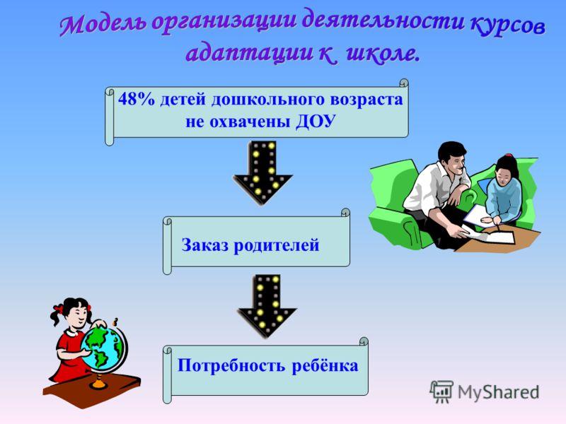 Заказ родителей 48% детей дошкольного возраста не охвачены ДОУ Потребность ребёнка