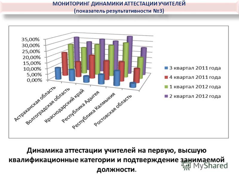МОНИТОРИНГ ДИНАМИКИ АТТЕСТАЦИИ УЧИТЕЛЕЙ (показатель результативности 3) МОНИТОРИНГ ДИНАМИКИ АТТЕСТАЦИИ УЧИТЕЛЕЙ (показатель результативности 3) Динамика аттестации учителей на первую, высшую квалификационные категории и подтверждение занимаемой должн