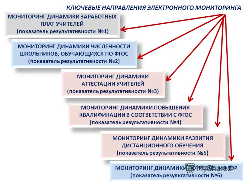 КЛЮЧЕВЫЕ НАПРАВЛЕНИЯ ЭЛЕКТРОННОГО МОНИТОРИНГА МОНИТОРИНГ ДИНАМИКИ ЗАРАБОТНЫХ ПЛАТ УЧИТЕЛЕЙ (показатель результативности 1) МОНИТОРИНГ ДИНАМИКИ ЗАРАБОТНЫХ ПЛАТ УЧИТЕЛЕЙ (показатель результативности 1) МОНИТОРИНГ ДИНАМИКИ ЧИСЛЕННОСТИ ШКОЛЬНИКОВ, ОБУЧАЮ