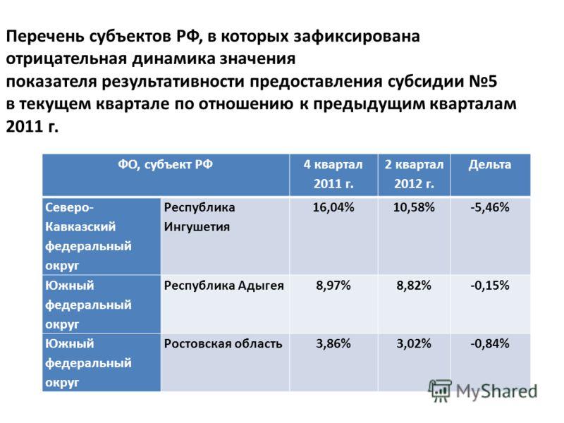 Перечень субъектов РФ, в которых зафиксирована отрицательная динамика значения показателя результативности предоставления субсидии 5 в текущем квартале по отношению к предыдущим кварталам 2011 г. ФО, субъект РФ 4 квартал 2011 г. 2 квартал 2012 г. Дел