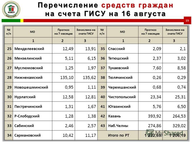 Перечисление средств граждан на счета ГИСУ на 16 августа 19