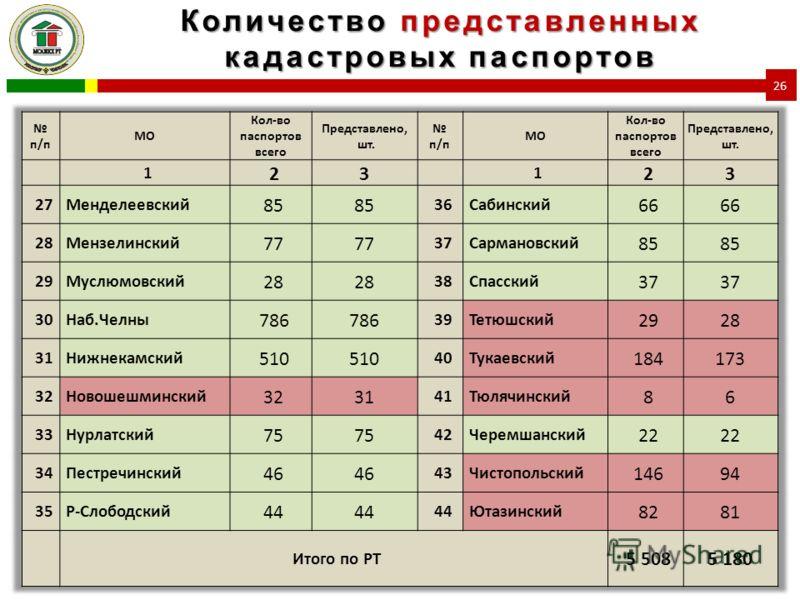 Количество представленных кадастровых паспортов 26