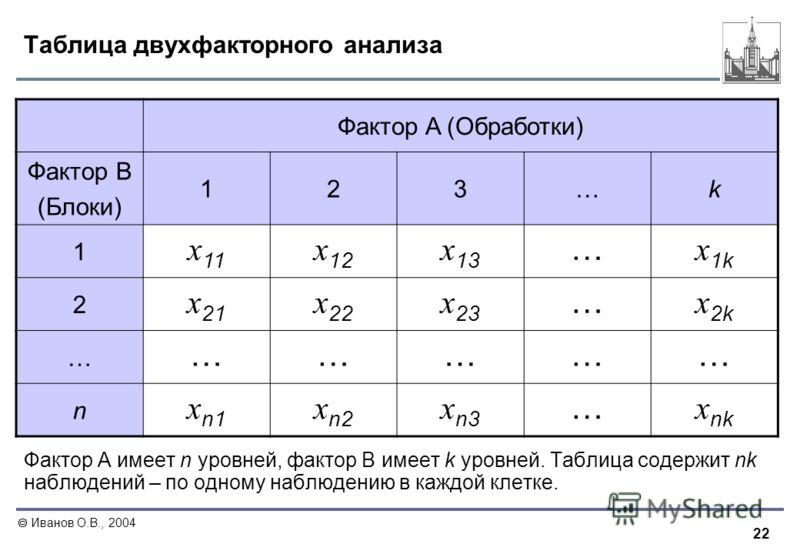 22 Иванов О.В., 2004 Таблица двухфакторного анализа Фактор А имеет n уровней, фактор В имеет k уровней. Таблица содержит nk наблюдений – по одному наблюдению в каждой клетке. Фактор A (Обработки) Фактор B (Блоки) 123…k 1 x 11 x 12 x 13 … x 1k 2 x 21