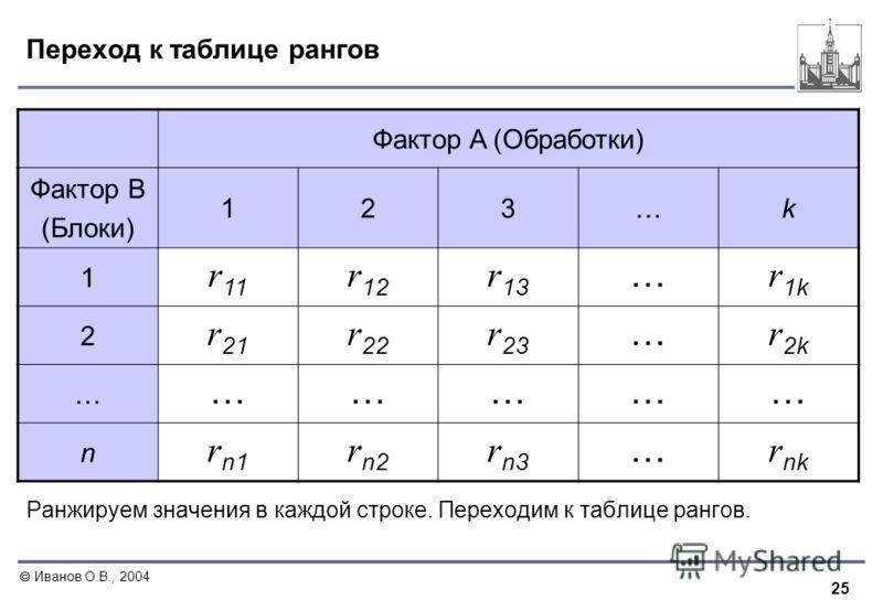 25 Иванов О.В., 2004 Переход к таблице рангов Ранжируем значения в каждой строке. Переходим к таблице рангов. Фактор A (Обработки) Фактор B (Блоки) 123…k 1 r 11 r 12 r 13 … r 1k 2 r 21 r 22 r 23 … r 2k … …………… n r n1 r n2 r n3 … r nk