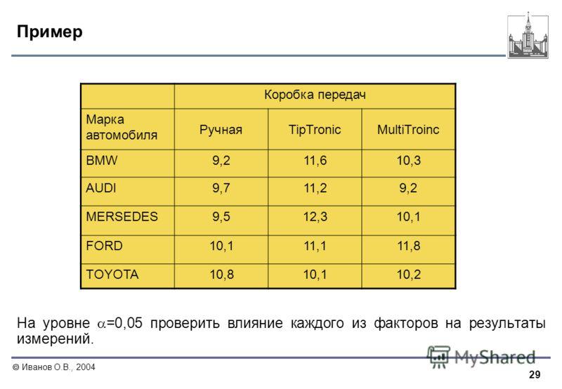 29 Иванов О.В., 2004 Пример Коробка передач Марка автомобиля РучнаяTipTronicMultiTroinc BMW9,211,610,3 AUDI9,711,29,29,2 MERSEDES9,512,310,1 FORD10,111,111,8 TOYOTA10,810,110,2 На уровне =0,05 проверить влияние каждого из факторов на результаты измер