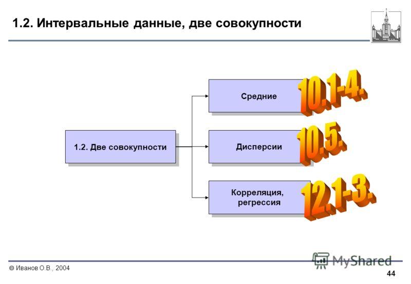 44 Иванов О.В., 2004 1.2. Интервальные данные, две совокупности 1.2. Две совокупности Средние Дисперсии Корреляция, регрессия Корреляция, регрессия