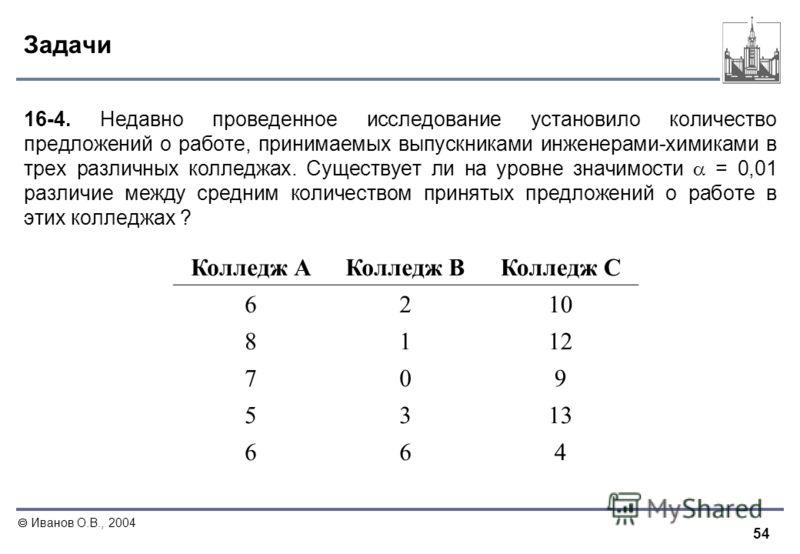 54 Иванов О.В., 2004 Задачи 16-4. Недавно проведенное исследование установило количество предложений о работе, принимаемых выпускниками инженерами-химиками в трех различных колледжах. Существует ли на уровне значимости = 0,01 различие между средним к