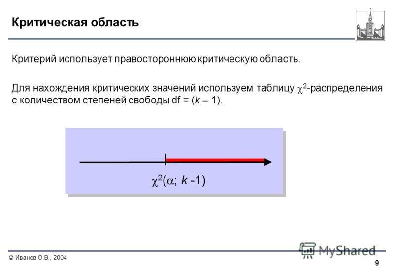 9 Иванов О.В., 2004 Критическая область Критерий использует правостороннюю критическую область. Для нахождения критических значений используем таблицу 2 -распределения с количеством степеней свободы df = (k – 1). 2 ( ; k -1)