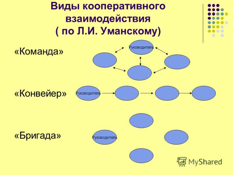 Виды кооперативного взаимодействия ( по Л.И. Уманскому) «Команда» «Конвейер» «Бригада» Руководитель