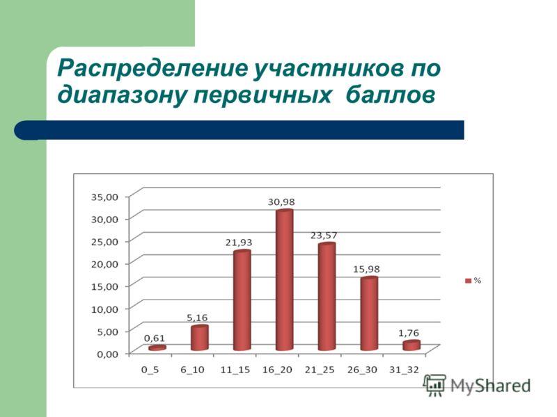 Распределение участников по диапазону первичных баллов