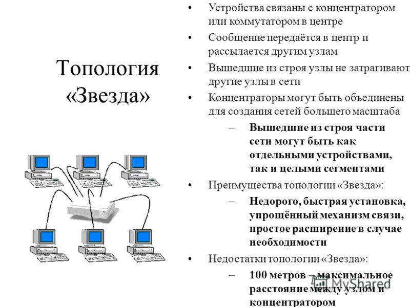 Топология «Звезда» Устройства связаны с концентратором или коммутатором в центре Сообщение передаётся в центр и рассылается другим узлам Вышедшие из строя узлы не затрагивают другие узлы в сети Концентраторы могут быть объединены для создания сетей б