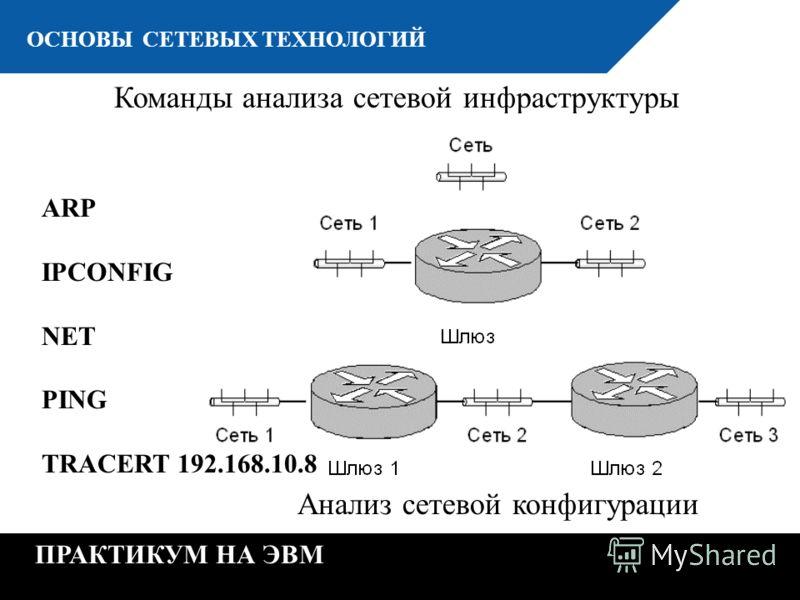 К ОСНОВЫ СЕТЕВЫХ ТЕХНОЛОГИЙ ПРАКТИКУМ НА ЭВМ Команды анализа сетевой инфраструктуры Анализ сетевой конфигурации ARP IPCONFIG NET PING TRACERT 192.168.10.8