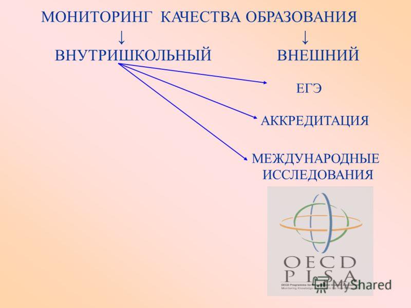 МОНИТОРИНГ КАЧЕСТВА ОБРАЗОВАНИЯ ВНУТРИШКОЛЬНЫЙ ВНЕШНИЙ ЕГЭ АККРЕДИТАЦИЯ МЕЖДУНАРОДНЫЕ ИССЛЕДОВАНИЯ