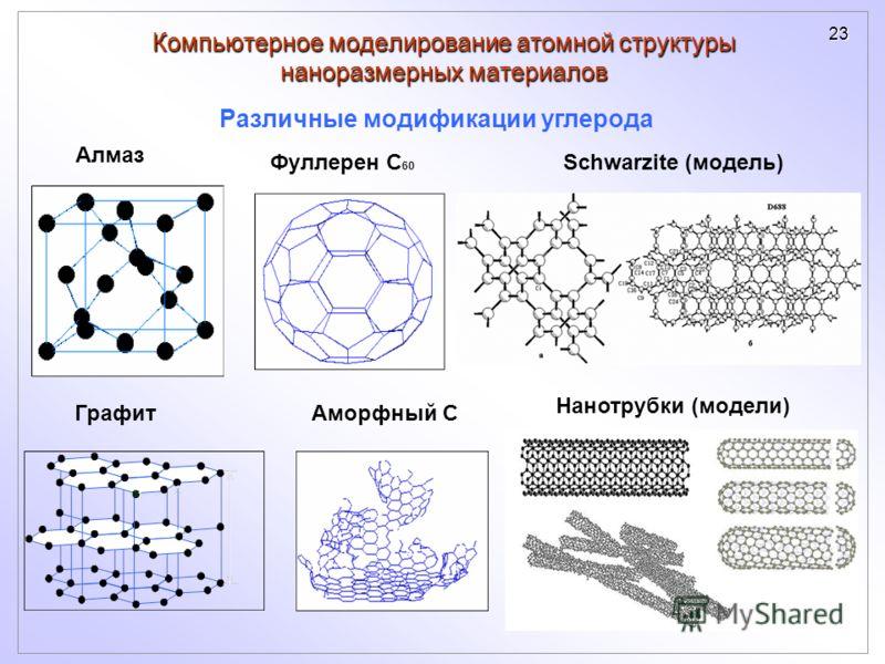 23 Компьютерное моделирование атомной структуры наноразмерных материалов Алмаз Графит Фуллерен С 60 Аморфный С Различные модификации углерода Schwarzite (модель) Нанотрубки (модели)