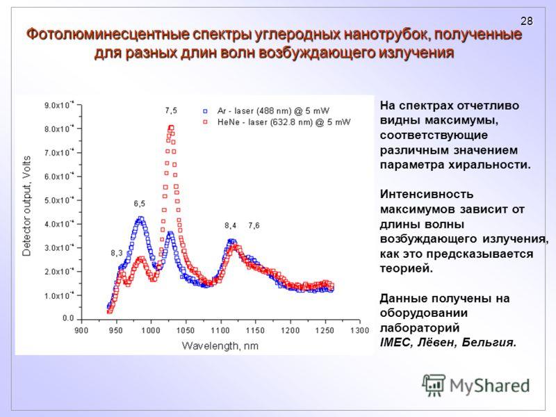 28 Фотолюминесцентные спектры углеродных нанотрубок, полученные для разных длин волн возбуждающего излучения На спектрах отчетливо видны максимумы, соответствующие различным значением параметра хиральности. Интенсивность максимумов зависит от длины в