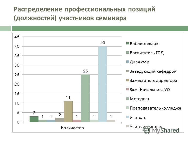 Распределение профессиональных позиций ( должностей ) участников семинара