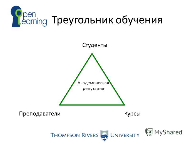 Треугольник обучения Студенты КурсыПреподаватели Академическая репутация