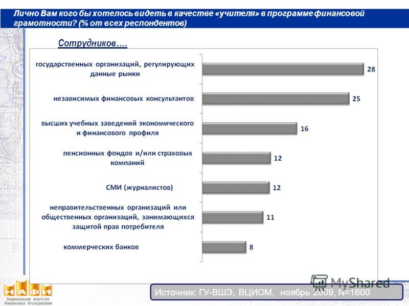 Сотрудников…. Лично Вам кого бы хотелось видеть в качестве «учителя» в программе финансовой грамотности? (% от всех респондентов) Источник: ГУ-ВШЭ, ВЦИОМ, ноябрь 2009, N=1600
