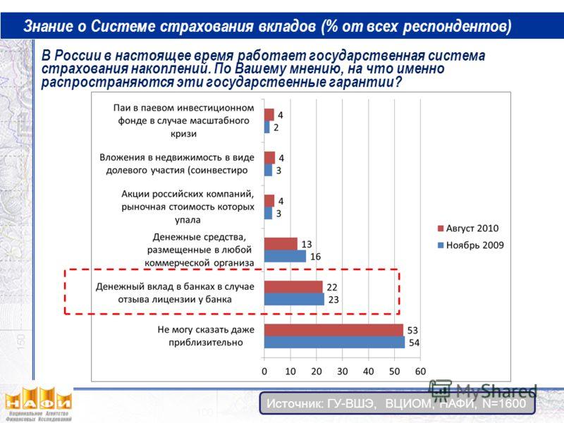 В России в настоящее время работает государственная система страхования накоплений. По Вашему мнению, на что именно распространяются эти государственные гарантии? Знание о Системе страхования вкладов (% от всех респондентов) Источник: ГУ-ВШЭ, ВЦИОМ,