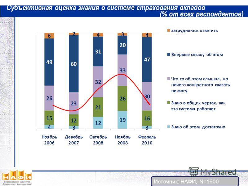 Субъективная оценка знания о системе страхования вкладов (% от всех респондентов) Источник: НАФИ, N=1600