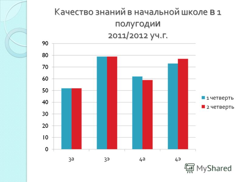 Качество знаний в начальной школе в 1 полугоди и 2011/2012 уч. г.