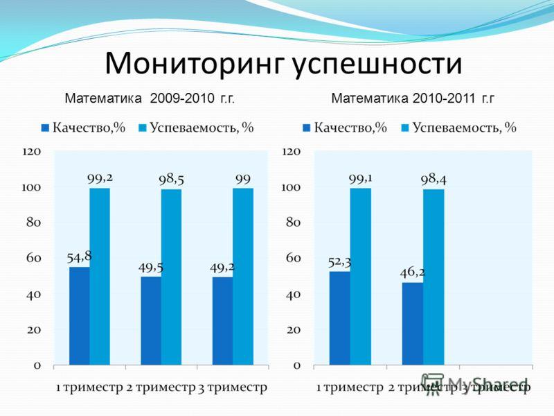 Мониторинг успешности Математика 2009-2010 г.г. Математика 2010-2011 г.г