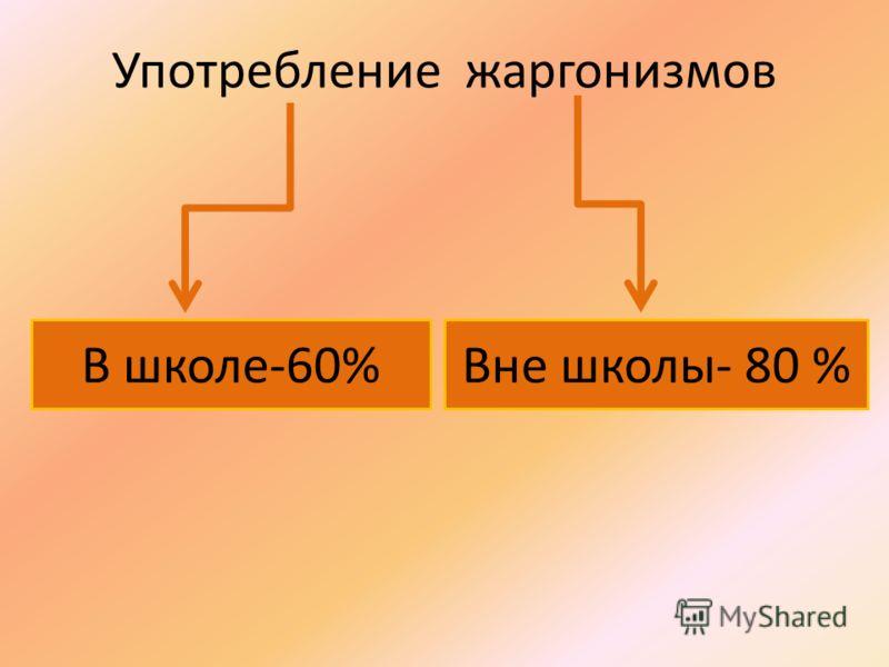 Употребление жаргонизмов В школе-60%Вне школы- 80 %