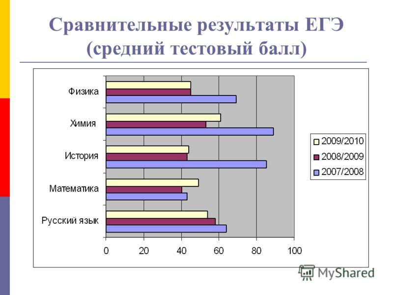 Сравнительные результаты ЕГЭ (средний тестовый балл)