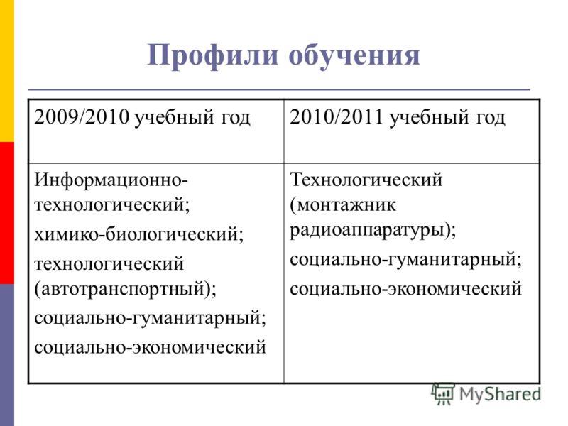 Профили обучения 2009/2010 учебный год2010/2011 учебный год Информационно- технологический; химико-биологический; технологический (автотранспортный); социально-гуманитарный; социально-экономический Технологический (монтажник радиоаппаратуры); социаль