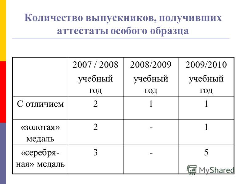 Количество выпускников, получивших аттестаты особого образца 2007 / 2008 учебный год 2008/2009 учебный год 2009/2010 учебный год С отличием211 «золотая» медаль 2-1 «серебря- ная» медаль 3-5