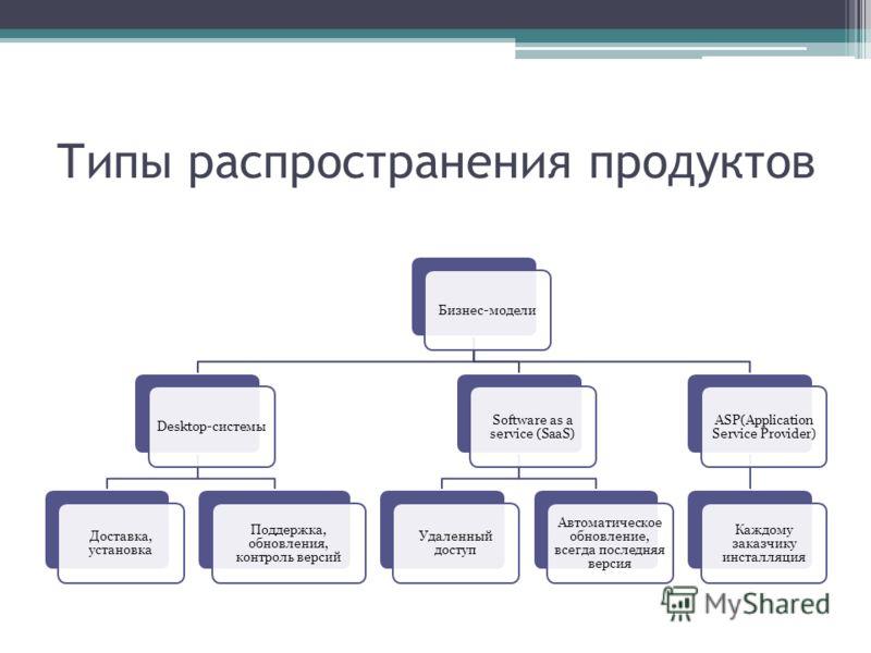 Типы распространения продуктов Бизнес-моделиDesktop-системы Доставка, установка Поддержка, обновления, контроль версий Software as a service (SaaS) Удаленный доступ Автоматическое обновление, всегда последняя версия ASP(Application Service Provider)