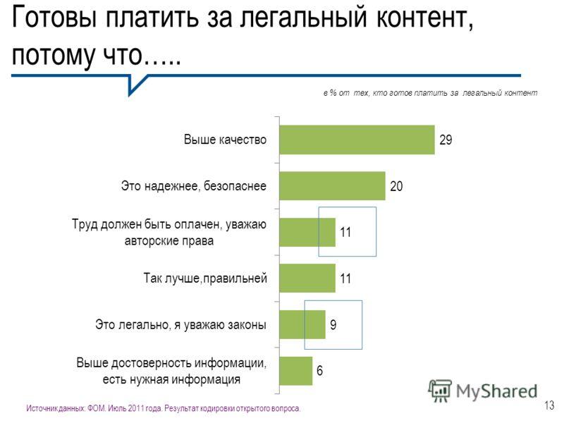 Готовы платить за легальный контент, потому что….. 13 в % от тех, кто готов платить за легальный контент Источник данных: ФОМ. Июль 2011 года. Результат кодировки открытого вопроса.