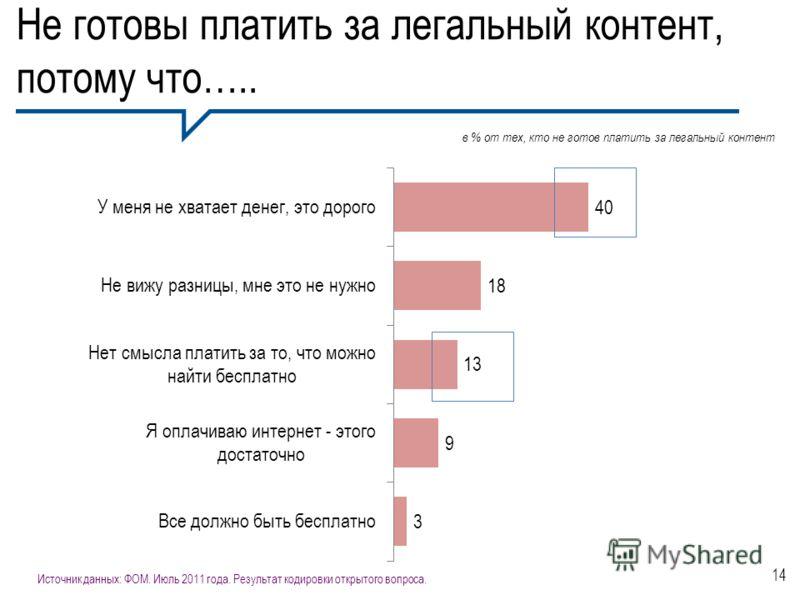 Не готовы платить за легальный контент, потому что….. 14 Источник данных: ФОМ. Июль 2011 года. Результат кодировки открытого вопроса. в % от тех, кто не готов платить за легальный контент