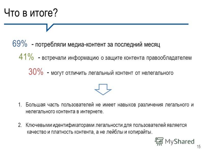 Что в итоге? 15 69% - потребляли медиа-контент за последний месяц 41% - встречали информацию о защите контента правообладателем 30% - могут отличить легальный контент от нелегального 1.Большая часть пользователей не имеет навыков различения легальног
